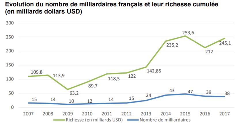 miliardaires