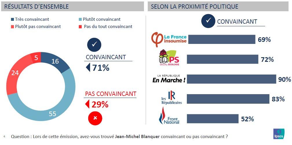 71% des téléspectateurs ont été convaincus par la prestation de Jean-Michel Blanquer dans l'Emission Politique