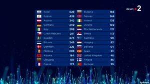 La France termine finalement 13ème du concours avec 173 pts