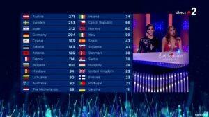 La France était 8ème à l'issue du télévote!