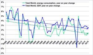 graph-croissance-PIB-consommation-d'énergie