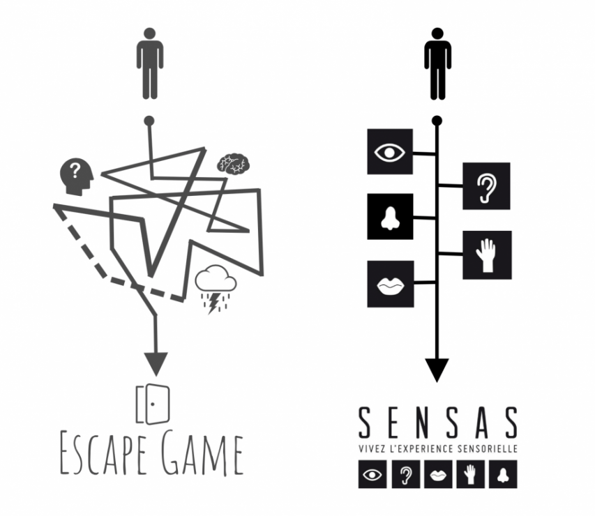 SENSAS, l'Escape Game des sens