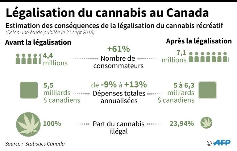 Estimation des conséquences de la légalisation du cannabis au Canada ( AFP / Selim CHTAYTI )