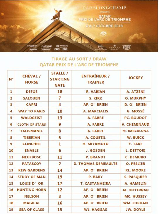 Le placement dans les stalles de départ pour le Qatar Prix de l'Arc de Triomphe