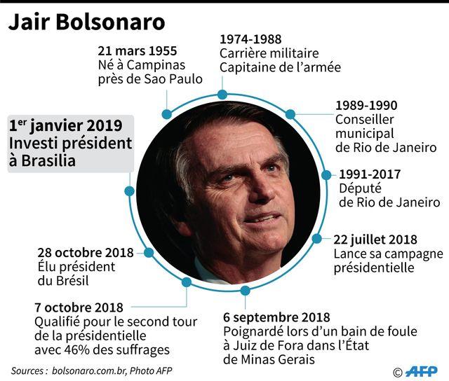 El Othmani se rendra au Brésil pour l'investiture de Jair Bolsonaro