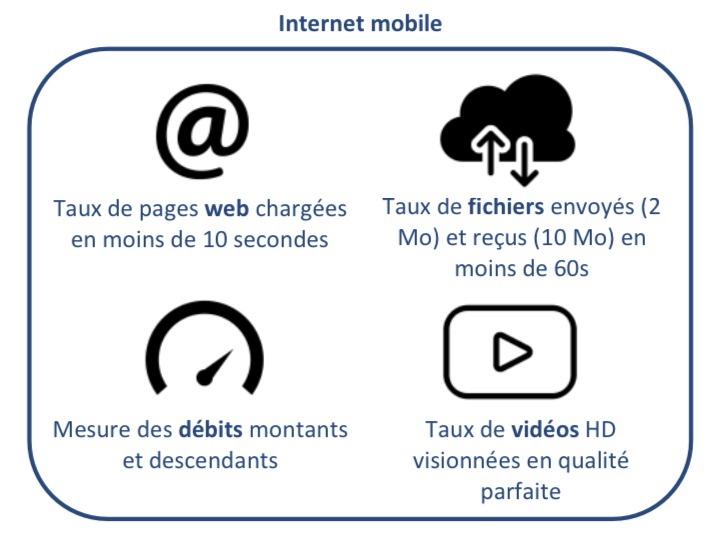 Unités de mesures prises en compte pour le service internet :  - Taux de pages web chargées en moins de 10 secondes - Taux de fichiers envoyés et reçus en moins de 60S - Mesure des débits montants et descendants  - Taux de vidéos HD visionnées en qualité parfaite