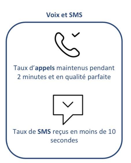 unité de mesures prises en compte pour le service téléphone :  - Taux d'appels maintenus pendant 2 min en qualité parfaite - Taux de SMS reçus en moins de 10 secondes