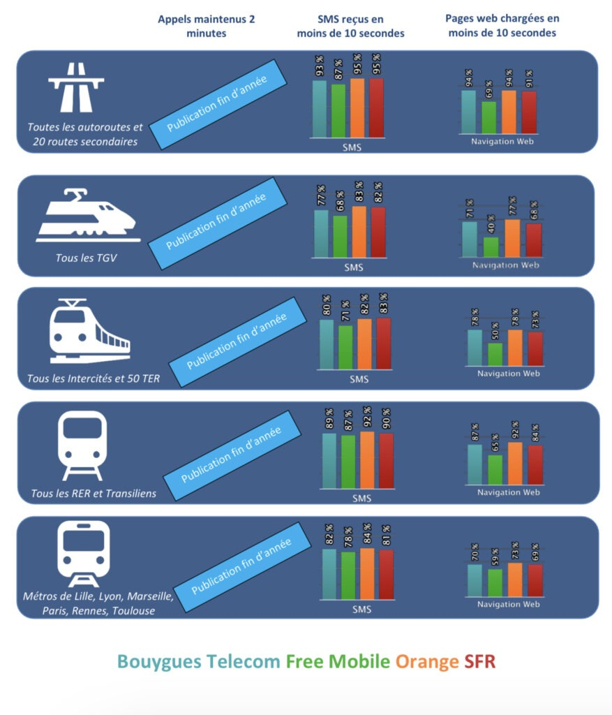 Graphique des différents réseaux de transports