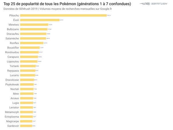 Classement des Pokémon les plus populaire