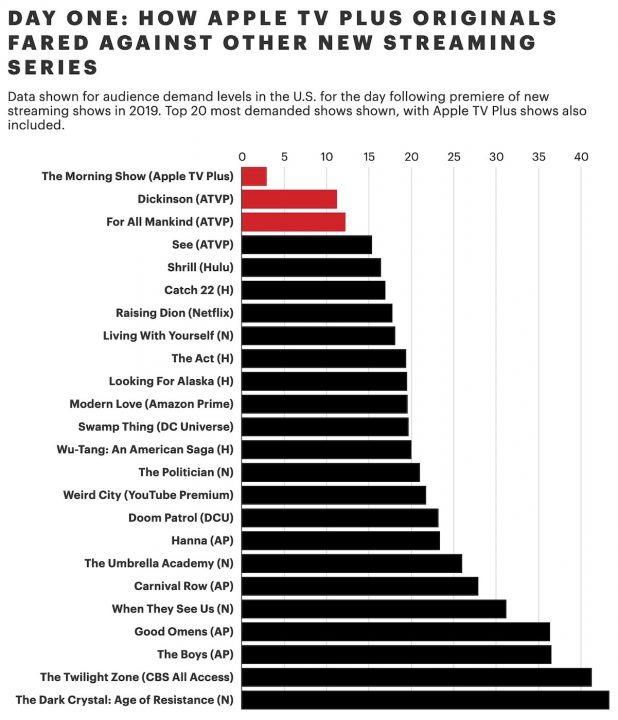 Stats de lancement des séries au USA en 2019