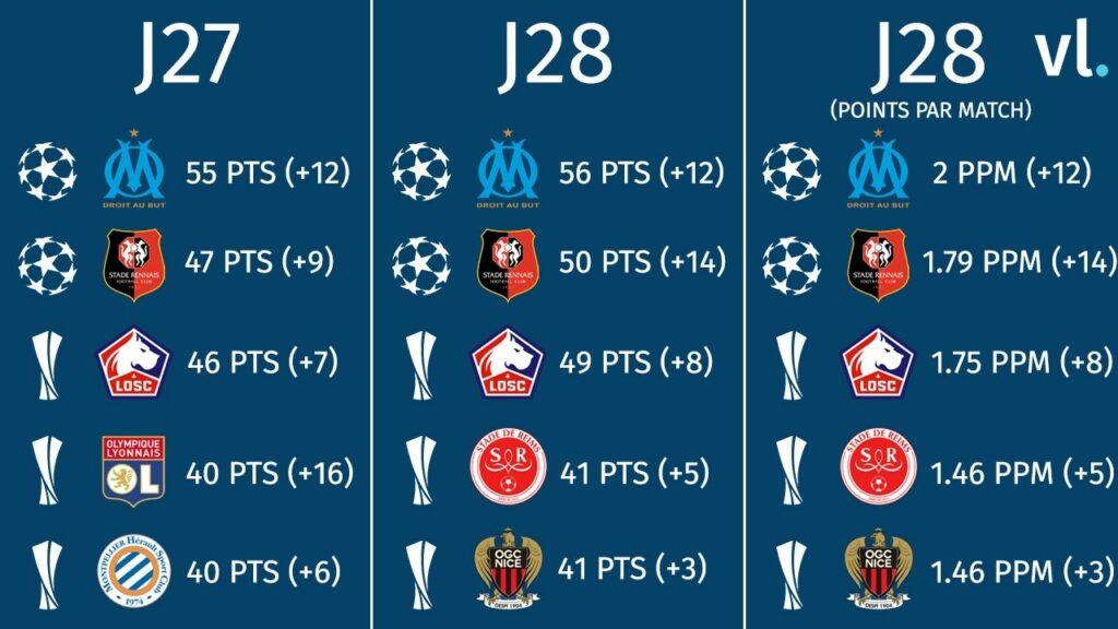 Le PSG champion de Ligue 1, Lorient champion de Ligue 2 — Officiel