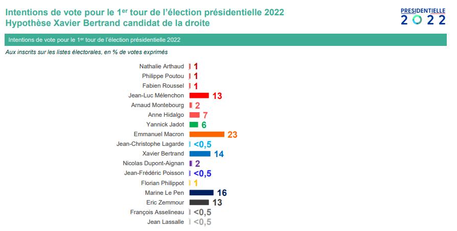 présidentielle 2022 Bertrand