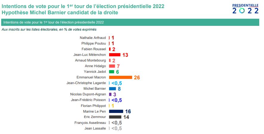 présidentielle 2022 Barnier