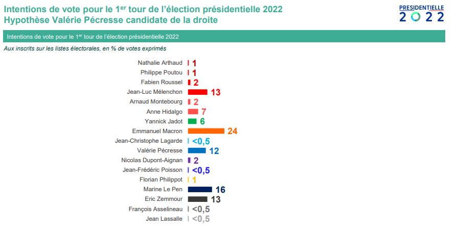 présidentielle 2022 Pécresse